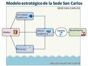 Modelo para el Plan Estratégico de la Sede Regional. Transformándonos al Campus Tecnológico del Siglo XXI