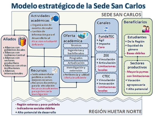 Modelo Estatégico que sintetiza los elementos del Plan Estratégico de la Sede Regional de San Carlos. Visto por el Consejo Institucional en Octubre del 2012