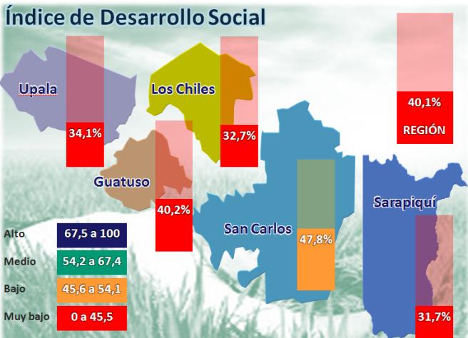 Indice de Desarrollo Social de los cantones de la Región Huetar Norte.