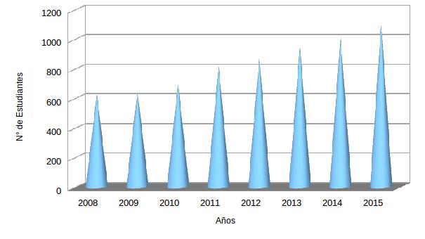 Matrícula total de la Sede Regional (según datos de la Oficina de Planificación)