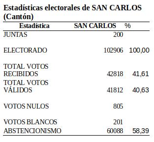 2020-01-28 09-41-48 Electorado